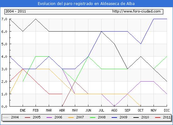 Evolucion  de los datos de parados para el Municipio de ALDEASECA DE ALBA hasta ABRIL del 2011.