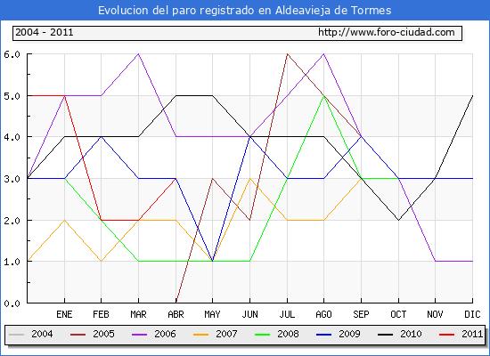 Evolucion  de los datos de parados para el Municipio de ALDEAVIEJA DE TORMES hasta ABRIL del 2011.