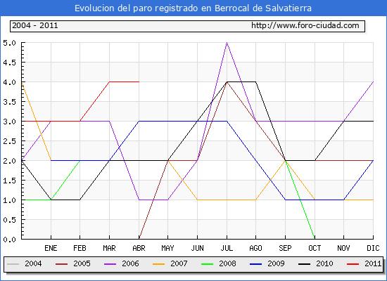 Evolucion  de los datos de parados para el Municipio de BERROCAL DE SALVATIERRA hasta ABRIL del 2011.