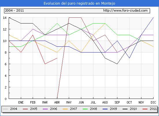 Evolucion  de los datos de parados para el Municipio de MONTEJO hasta ABRIL del 2011.