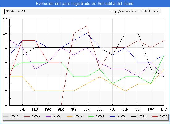 Evolucion  de los datos de parados para el Municipio de SERRADILLA DEL LLANO hasta ABRIL del 2011.
