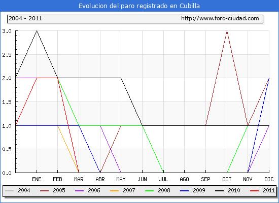 Evolucion  de los datos de parados para el Municipio de CUBILLA hasta ABRIL del 2011.