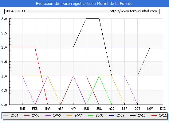 Evolucion  de los datos de parados para el Municipio de MURIEL DE LA FUENTE hasta ABRIL del 2011.