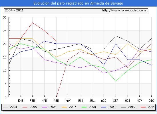 Evolucion  de los datos de parados para el Municipio de ALMEIDA DE SAYAGO hasta ABRIL del 2011.