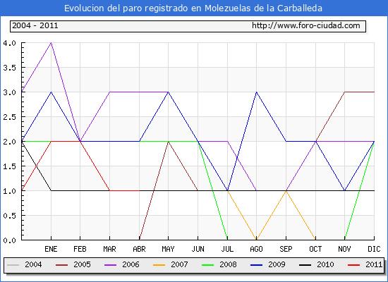 Evolucion  de los datos de parados para el Municipio de MOLEZUELAS DE LA CARBALLEDA hasta ABRIL del 2011.