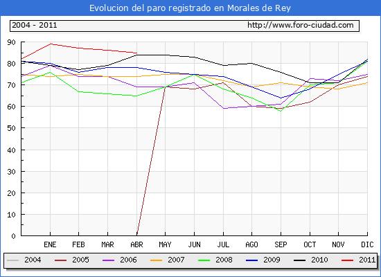 Evolucion  de los datos de parados para el Municipio de MORALES DE REY hasta ABRIL del 2011.