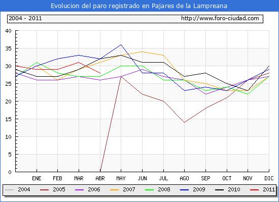 Evolucion  de los datos de parados para el Municipio de PAJARES DE LA LAMPREANA hasta ABRIL del 2011.