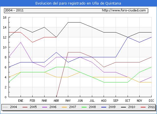 Evolucion  de los datos de parados para el Municipio de U�A DE QUINTANA hasta ABRIL del 2011.