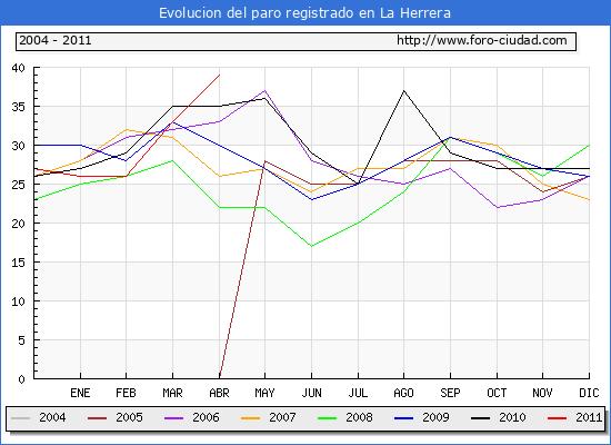 Evolucion  de los datos de parados para el Municipio de LA HERRERA hasta ABRIL del 2011.