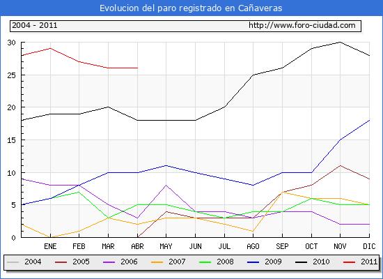 Evolucion  de los datos de parados para el Municipio de CA�AVERAS hasta ABRIL del 2011.