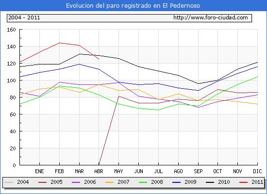Evolucion  de los datos de parados para el Municipio de EL PEDERNOSO hasta ABRIL del 2011.