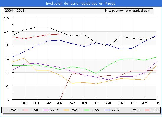 Evolucion  de los datos de parados para el Municipio de PRIEGO hasta ABRIL del 2011.
