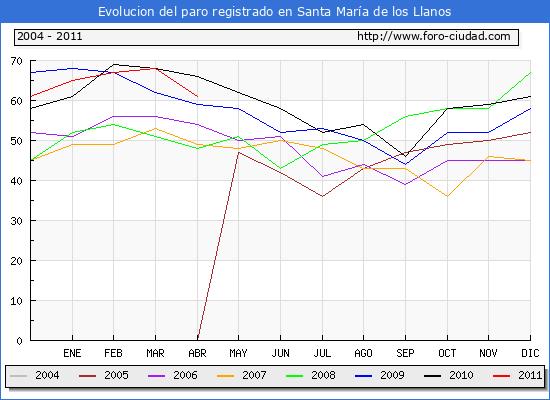 Evolucion de los datos de parados para el Municipio de Santa María de los Llanos hasta Abril del 2011.