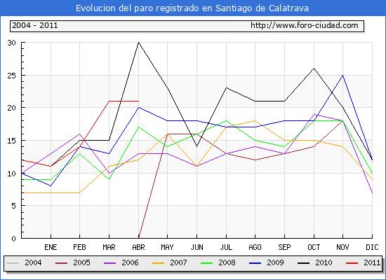 Evolucion  de los datos de parados para el Municipio de SANTIAGO DE CALATRAVA hasta ABRIL del 2011.