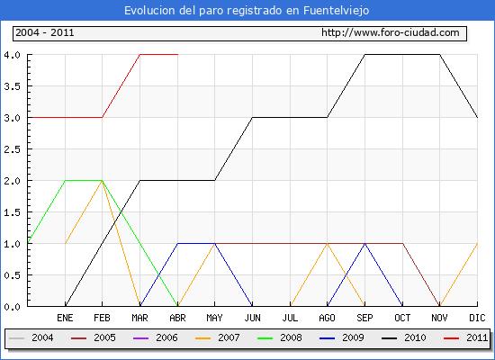 Evolucion  de los datos de parados para el Municipio de FUENTELVIEJO hasta ABRIL del 2011.