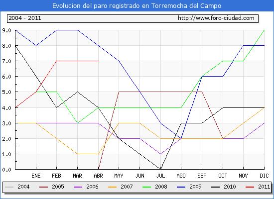 Evolucion  de los datos de parados para el Municipio de TORREMOCHA DEL CAMPO hasta ABRIL del 2011.
