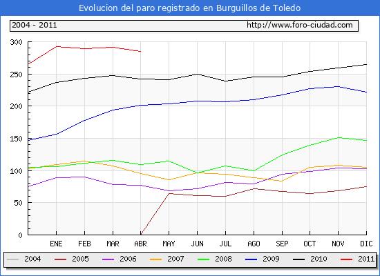 Evolucion  de los datos de parados para el Municipio de BURGUILLOS DE TOLEDO hasta ABRIL del 2011.