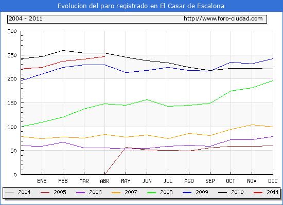 Evolucion  de los datos de parados para el Municipio de EL CASAR DE ESCALONA hasta ABRIL del 2011.