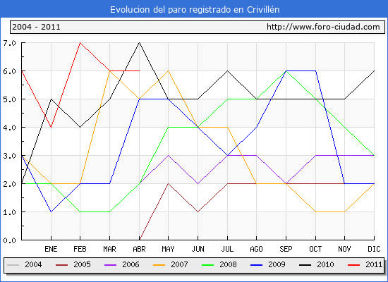 Evolucion  de los datos de parados para el Municipio de CRIVILLEN hasta ABRIL del 2011.