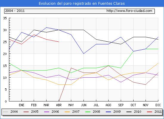 Evolucion  de los datos de parados para el Municipio de FUENTES CLARAS hasta ABRIL del 2011.