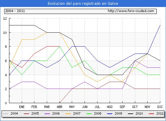Evolucion  de los datos de parados para el Municipio de GALVE hasta ABRIL del 2011.