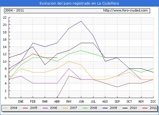 Evolucion  de los datos de parados para el Municipio de LA CODO�ERA hasta ABRIL del 2011.