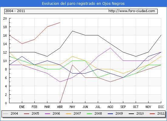 Evolucion de los datos de parados para el Municipio de Ojos Negros hasta Abril del 2011.