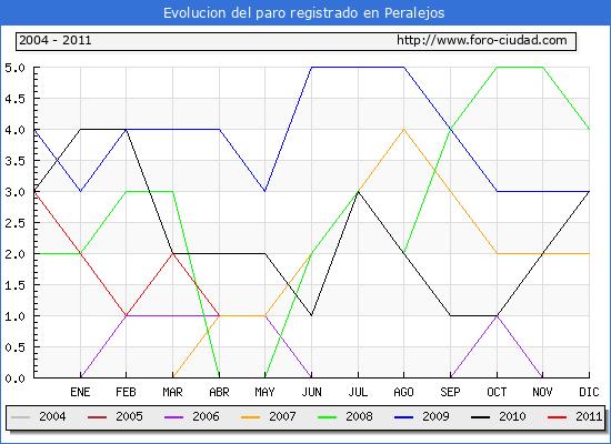 Evolucion  de los datos de parados para el Municipio de PERALEJOS hasta ABRIL del 2011.