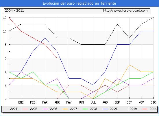 Evolucion  de los datos de parados para el Municipio de TERRIENTE hasta ABRIL del 2011.
