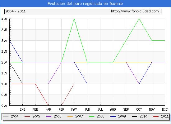 Evolucion  de los datos de parados para el Municipio de ISUERRE hasta ABRIL del 2011.