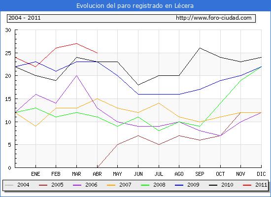 Evolucion  de los datos de parados para el Municipio de LECERA hasta ABRIL del 2011.