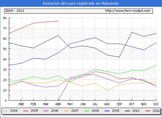 Evolucion  de los datos de parados para el Municipio de MALUENDA hasta ABRIL del 2011.