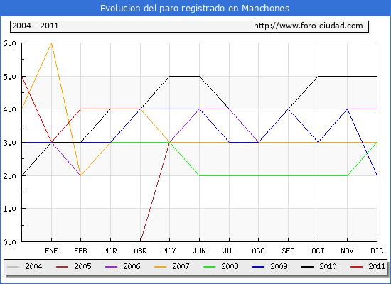 Evolucion  de los datos de parados para el Municipio de Manchones hasta Abril del 2011.