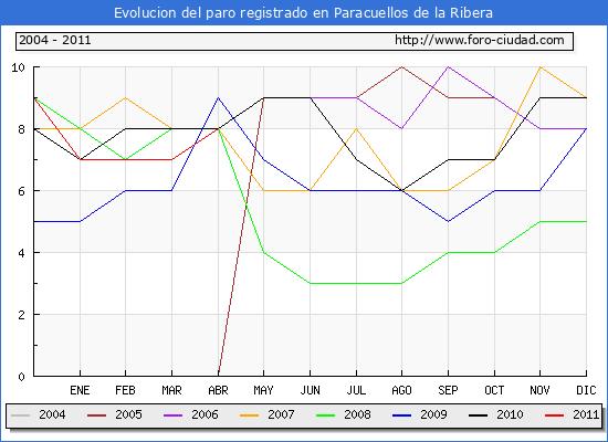 Evolucion  de los datos de parados para el Municipio de PARACUELLOS DE LA RIBERA hasta ABRIL del 2011.