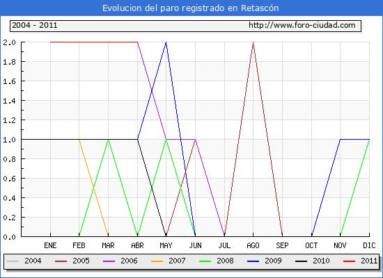 Evolucion  de los datos de parados para el Municipio de RETASCON hasta ABRIL del 2011.