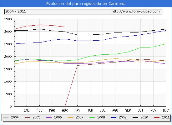 Evolucion  de los datos de parados para el Municipio de CARMONA hasta ABRIL del 2011.