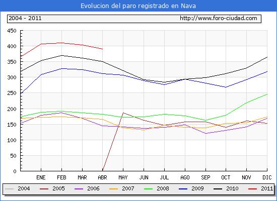 Evolucion  de los datos de parados para el Municipio de NAVA hasta ABRIL del 2011.