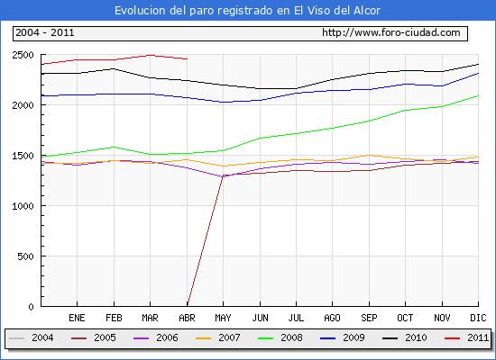 Evolucion  de los datos de parados para el Municipio de EL VISO DEL ALCOR hasta ABRIL del 2011.