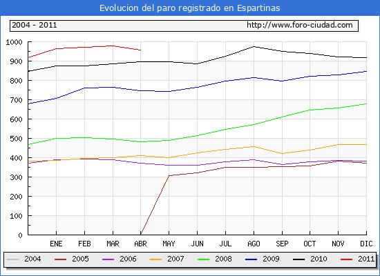 Evolucion  de los datos de parados para el Municipio de ESPARTINAS hasta ABRIL del 2011.