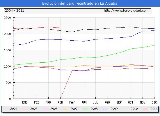 Evolucion  de los datos de parados para el Municipio de La Algaba hasta Abril del 2011.
