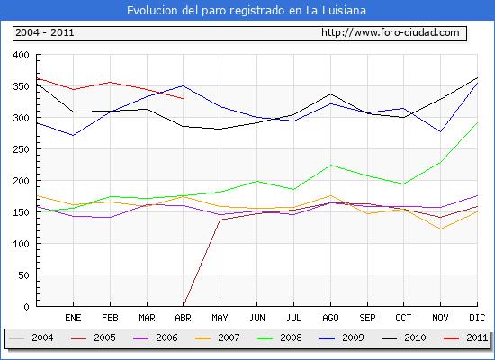 Evolucion  de los datos de parados para el Municipio de LA LUISIANA hasta ABRIL del 2011.