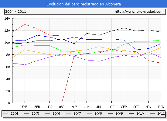 Evolucion  de los datos de parados para el Municipio de ALCONERA hasta ABRIL del 2011.