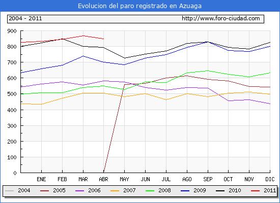 Evolucion  de los datos de parados para el Municipio de AZUAGA hasta ABRIL del 2011.