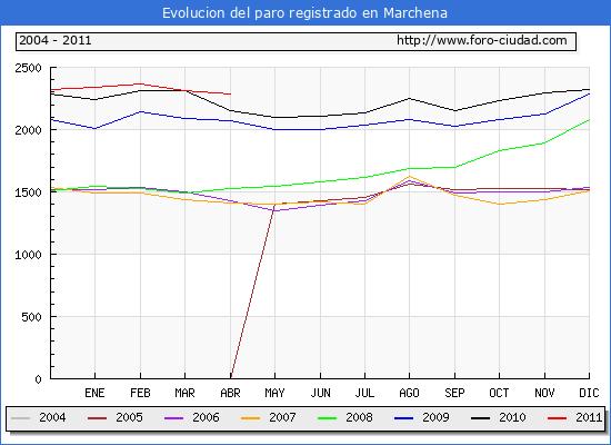 Evolucion  de los datos de parados para el Municipio de MARCHENA hasta ABRIL del 2011.