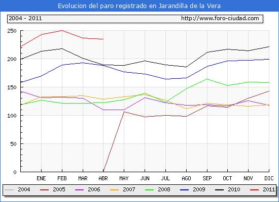 Evolucion  de los datos de parados para el Municipio de JARANDILLA DE LA VERA hasta ABRIL del 2011.