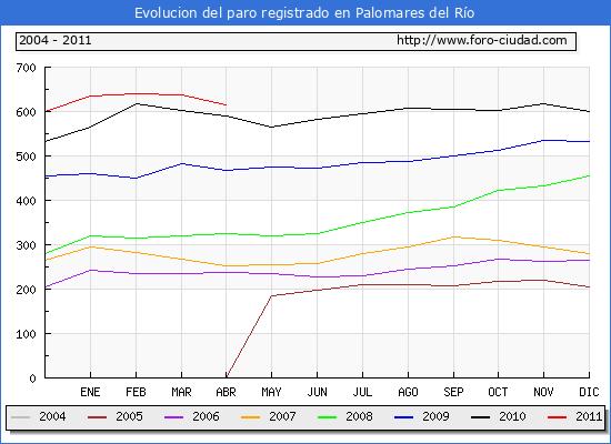 Evolucion  de los datos de parados para el Municipio de PALOMARES DEL RIO hasta ABRIL del 2011.