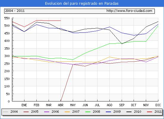 Evolucion  de los datos de parados para el Municipio de PARADAS hasta ABRIL del 2011.