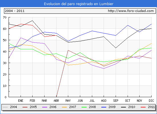 Evolucion  de los datos de parados para el Municipio de LUMBIER hasta ABRIL del 2011.