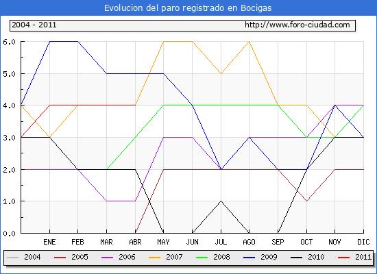 Evolucion  de los datos de parados para el Municipio de BOCIGAS hasta ABRIL del 2011.