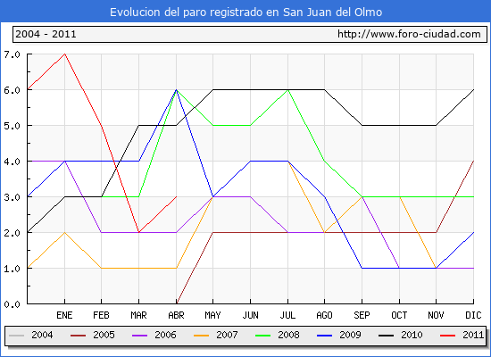 Evolucion  de los datos de parados para el Municipio de SAN JUAN DEL OLMO hasta ABRIL del 2011.